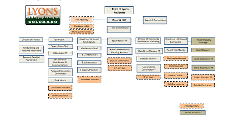 town hall chart of employees