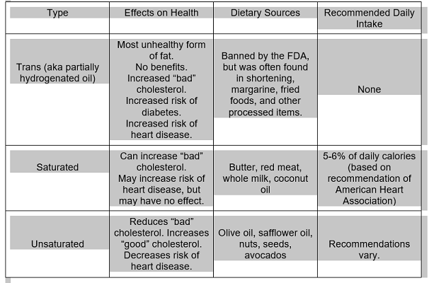 chart of fats, health article